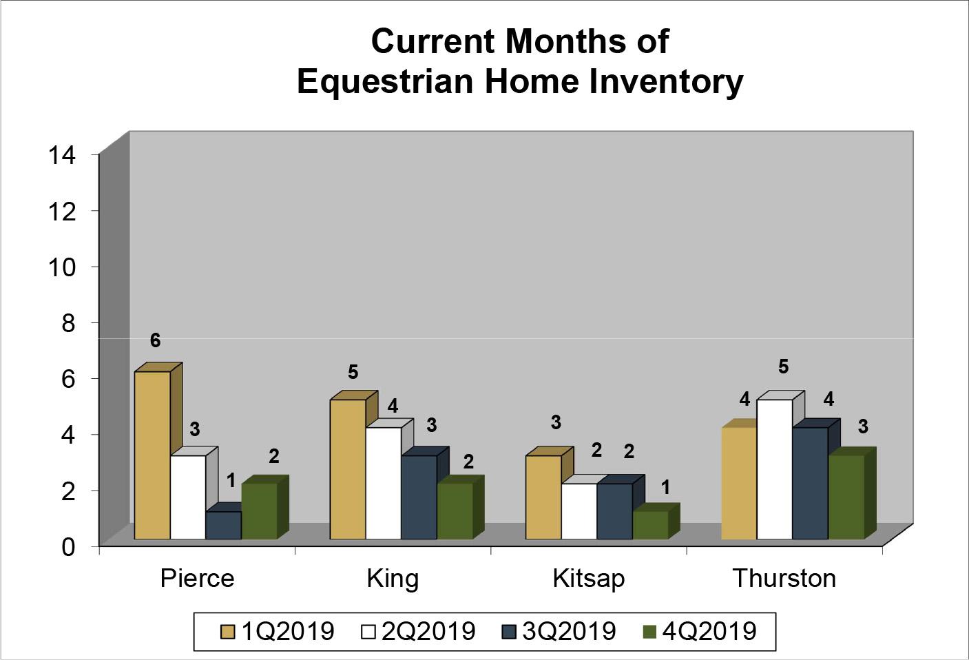Q4 2019 Inventory