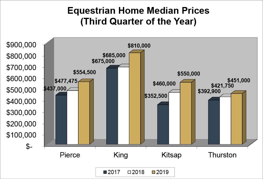 Equestrian median