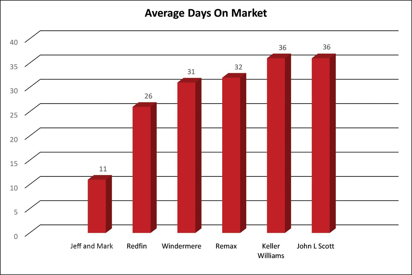 Days on market graph_012720_JM