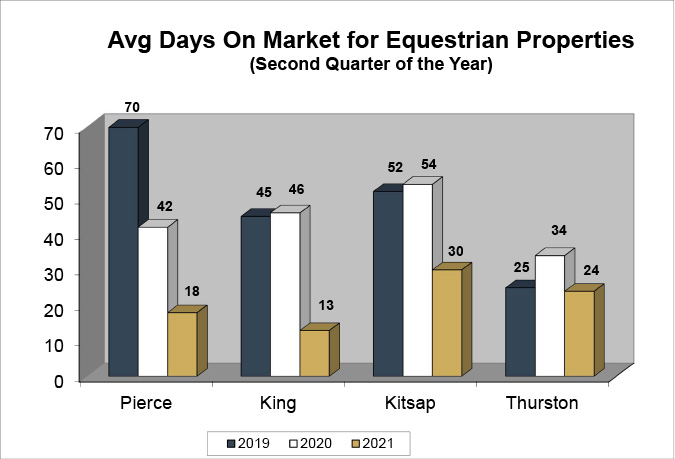 Q2 2021 Equestrian Days On Market