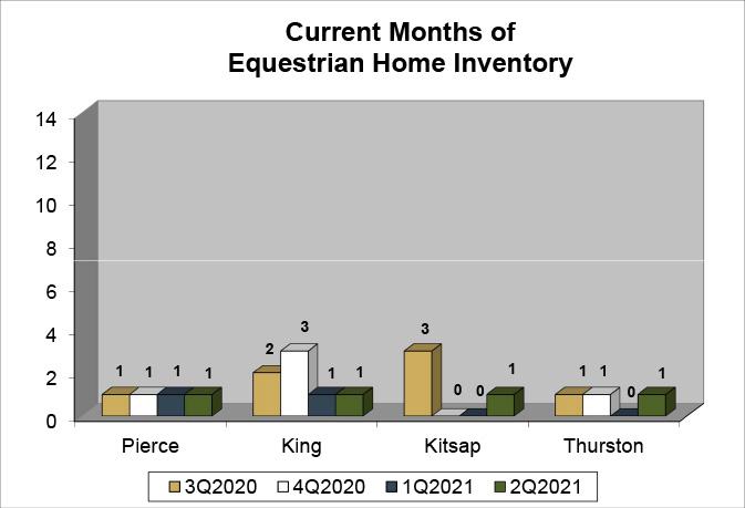 Q2 2021 Equestrian Inventory