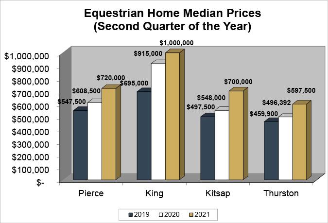 Q2 2021 Median Sales